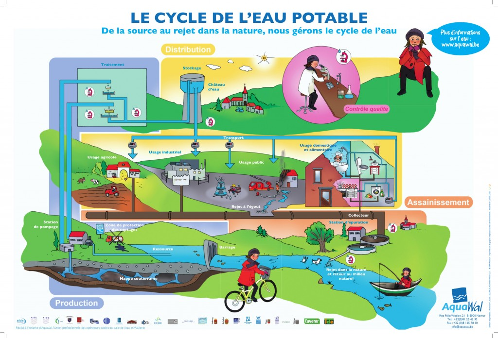 poster-cycle-de-l-eau-2012-610-410-fr-hd-aquawal